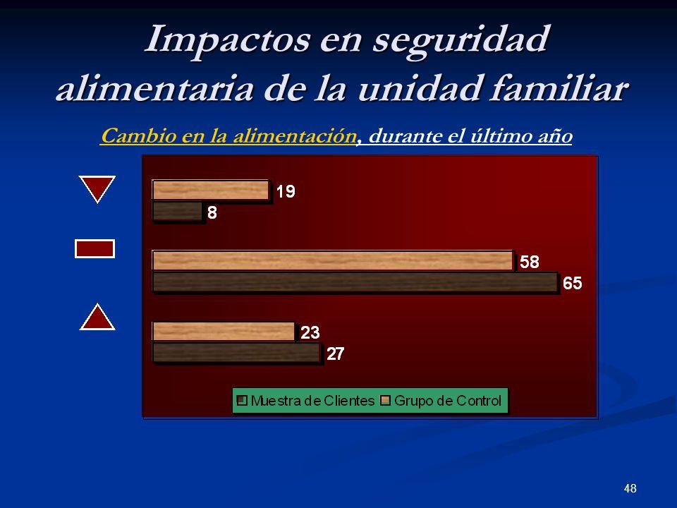 48 Impactos en seguridad alimentaria de la unidad familiar Impactos en seguridad alimentaria de la unidad familiar Cambio en la alimentación, durante el último año
