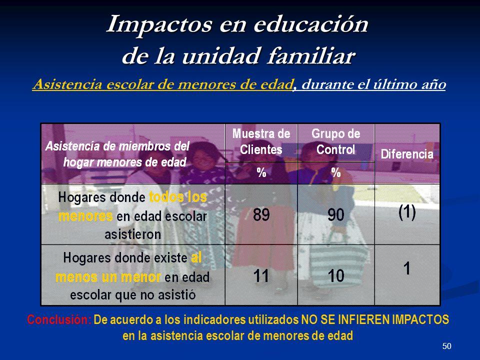 50 Impactos en educación de la unidad familiar Asistencia escolar de menores de edad, durante el último año Conclusión: De acuerdo a los indicadores utilizados NO SE INFIEREN IMPACTOS en la asistencia escolar de menores de edad