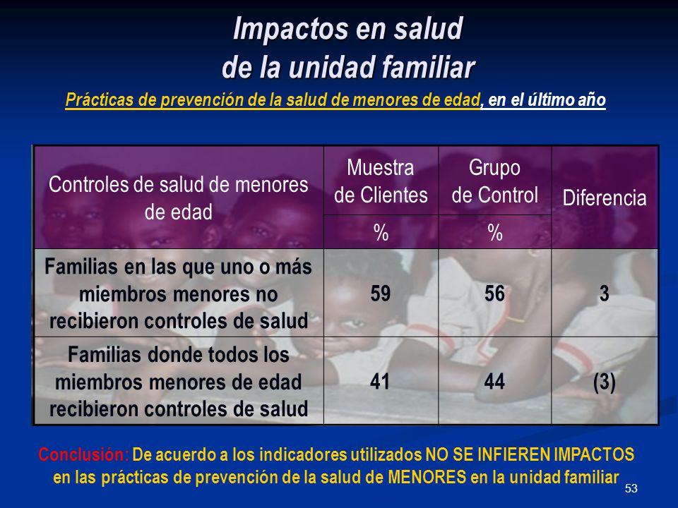 53 Impactos en salud de la unidad familiar Controles de salud de menores de edad Muestra de Clientes Grupo de Control Diferencia % Familias en las que uno o más miembros menores no recibieron controles de salud 59563 Familias donde todos los miembros menores de edad recibieron controles de salud 4144(3) Prácticas de prevención de la salud de menores de edad, en el último año Conclusión: De acuerdo a los indicadores utilizados NO SE INFIEREN IMPACTOS en las prácticas de prevención de la salud de MENORES en la unidad familiar