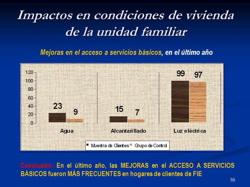 55 Impactos en condiciones de vivienda de la unidad familiar Mejoras en el acceso a servicios básicos, en el último año Conclusión: En el último año, las MEJORAS en el ACCESO A SERVICIOS BÁSICOS fueron MÁS FRECUENTES en hogares de clientes de FIE