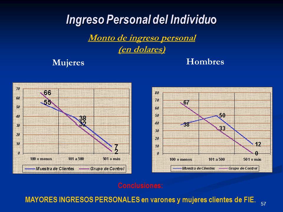 57 Ingreso Personal del Individu o Monto de ingreso personal (en dolares) Mujeres Hombres Conclusiones: MAYORES INGRESOS PERSONALES en varones y mujeres clientes de FIE.