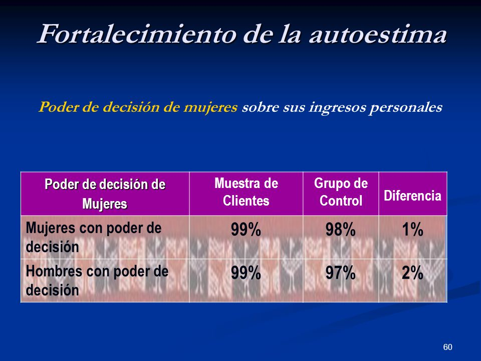 60 Poder de decisión de mujeres sobre sus ingresos personales Fortalecimiento de la autoestima Poder de decisión de Mujeres Muestra de Clientes Grupo de Control Diferencia Mujeres con poder de decisión 99%98%1% Hombres con poder de decisión 99%97%2%