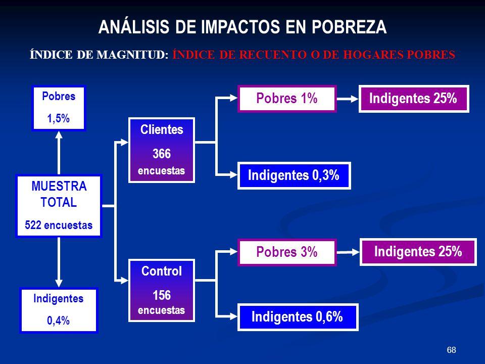 68 MUESTRA TOTAL 522 encuestas Indigentes 0,4% Pobres 1,5% Clientes 366 encuestas Control 156 encuestas Pobres 1% Pobres 3% Indigentes 0,6% Indigentes 0,3% Indigentes 25% ANÁLISIS DE IMPACTOS EN POBREZA ÍNDICE DE MAGNITUD: ÍNDICE DE RECUENTO O DE HOGARES POBRES