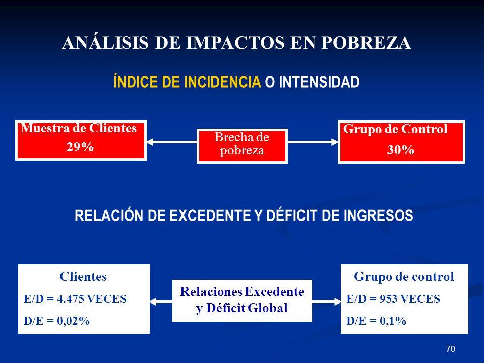 70 ANÁLISIS DE IMPACTOS EN POBREZA RELACIÓN DE EXCEDENTE Y DÉFICIT DE INGRESOS ÍNDICE DE INCIDENCIA O INTENSIDAD Brecha de pobreza Muestra de Clientes 29% Grupo de Control 30% Relaciones Excedente y Déficit Global Clientes E/D = 4.475 VECES D/E = 0,02% Grupo de control E/D = 953 VECES D/E = 0,1%