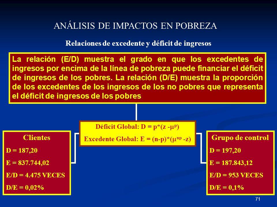 71 ANÁLISIS DE IMPACTOS EN POBREZA Relaciones de excedente y déficit de ingresos Clientes D = 187,20 E = 837.744,02 E/D = 4.475 VECES D/E = 0,02% Grupo de control D = 197,20 E = 187.843,12 E/D = 953 VECES D/E = 0,1% La relación (E/D) muestra el grado en que los excedentes de ingresos por encima de la línea de pobreza puede financiar el déficit de ingresos de los pobres.