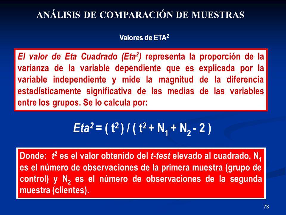 73 ANÁLISIS DE COMPARACIÓN DE MUESTRAS Valores de ETA 2 El valor de Eta Cuadrado (Eta 2 ) representa la proporción de la varianza de la variable dependiente que es explicada por la variable independiente y mide la magnitud de la diferencia estadísticamente significativa de las medias de las variables entre los grupos.