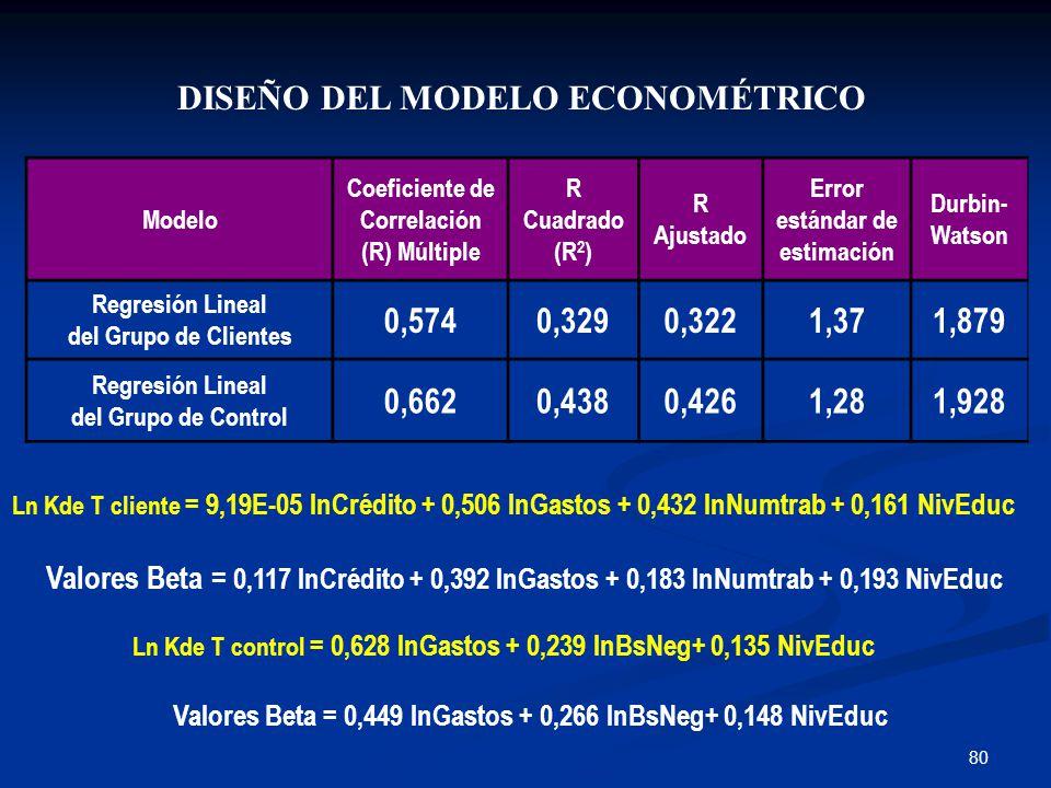 80 DISEÑO DEL MODELO ECONOMÉTRICO Modelo Coeficiente de Correlación (R) Múltiple R Cuadrado (R 2 ) R Ajustado Error estándar de estimación Durbin- Watson Regresión Lineal del Grupo de Clientes 0,5740,3290,3221,371,879 Regresión Lineal del Grupo de Control 0,6620,4380,4261,281,928 Ln Kde T cliente = 9,19E-05 lnCrédito + 0,506 lnGastos + 0,432 lnNumtrab + 0,161 NivEduc Ln Kde T control = 0,628 lnGastos + 0,239 lnBsNeg+ 0,135 NivEduc Valores Beta = 0,117 lnCrédito + 0,392 lnGastos + 0,183 lnNumtrab + 0,193 NivEduc Valores Beta = 0,449 lnGastos + 0,266 lnBsNeg+ 0,148 NivEduc