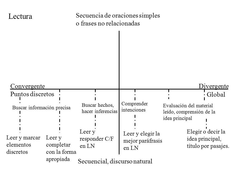 Secuencia de oraciones simples o frases no relacionadas Secuencial, discurso natural Puntos discretos ConvergenteDivergente Elegir o decir la idea principal, título por pasajes.