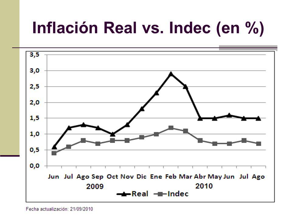 Inflación Real vs. Indec (en %)