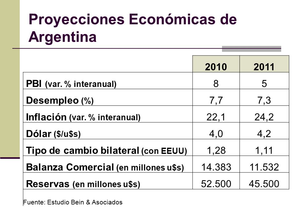 Proyecciones Económicas de Argentina 20102011 PBI (var.