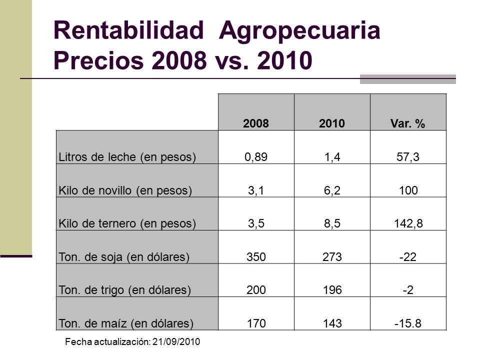 Rentabilidad Agropecuaria Precios 2008 vs. 2010 20082010Var.
