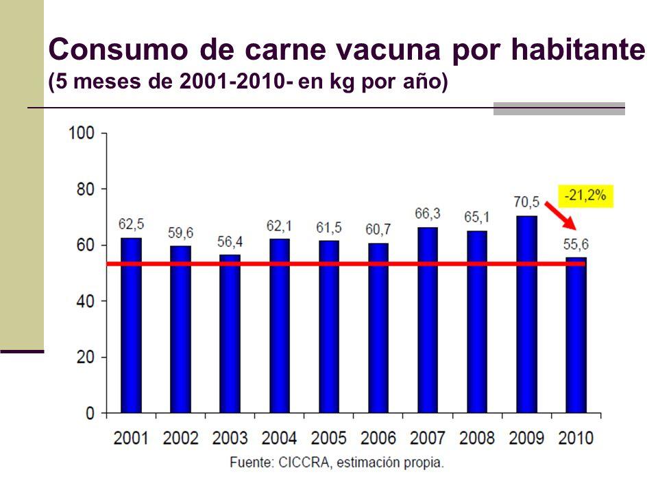 Consumo de carne vacuna por habitante (5 meses de 2001-2010- en kg por año)