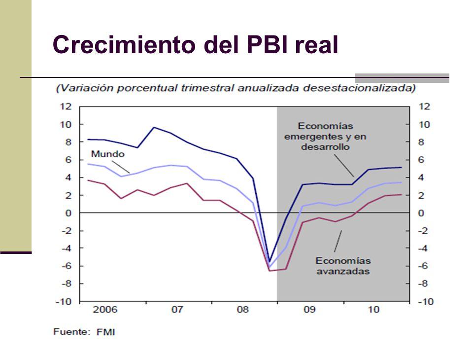 Crecimiento del PBI real
