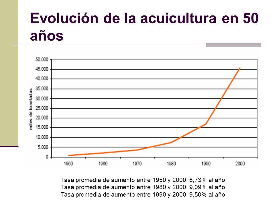 Evolución de la acuicultura en 50 años Tasa promedia de aumento entre 1950 y 2000: 8,73% al año Tasa promedia de aumento entre 1980 y 2000: 9,09% al año Tasa promedia de aumento entre 1990 y 2000: 9,50% al año