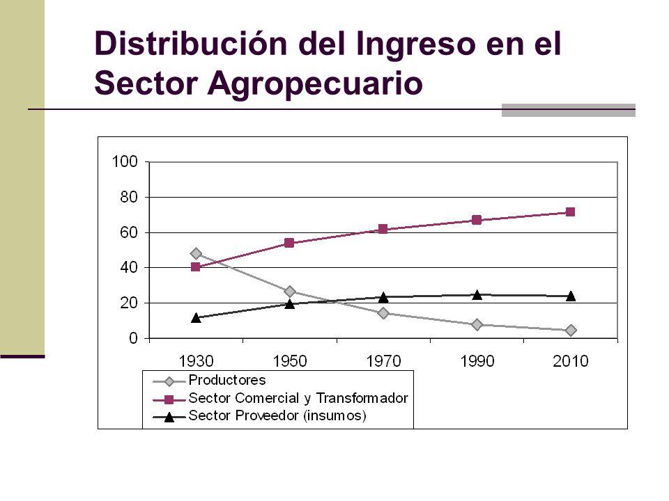 Distribución del Ingreso en el Sector Agropecuario