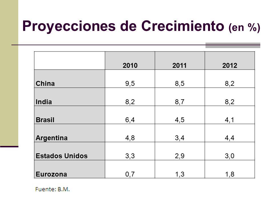 Proyecciones de Crecimiento (en %) 201020112012 China9,58,58,2 India8,28,78,2 Brasil6,44,54,1 Argentina4,83,44,4 Estados Unidos3,32,93,0 Eurozona0,71,31,8