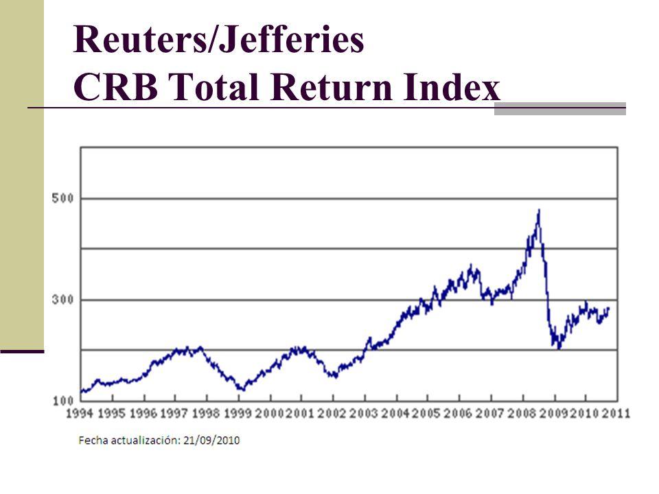 Reuters/Jefferies CRB Total Return Index