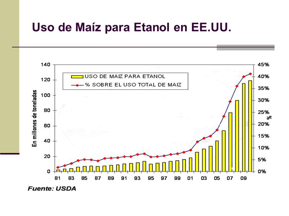 Uso de Maíz para Etanol en EE.UU.