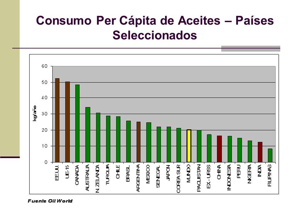 Consumo Per Cápita de Aceites – Países Seleccionados