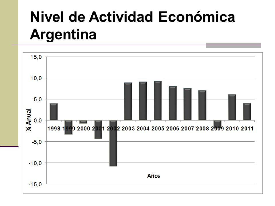 Nivel de Actividad Económica Argentina