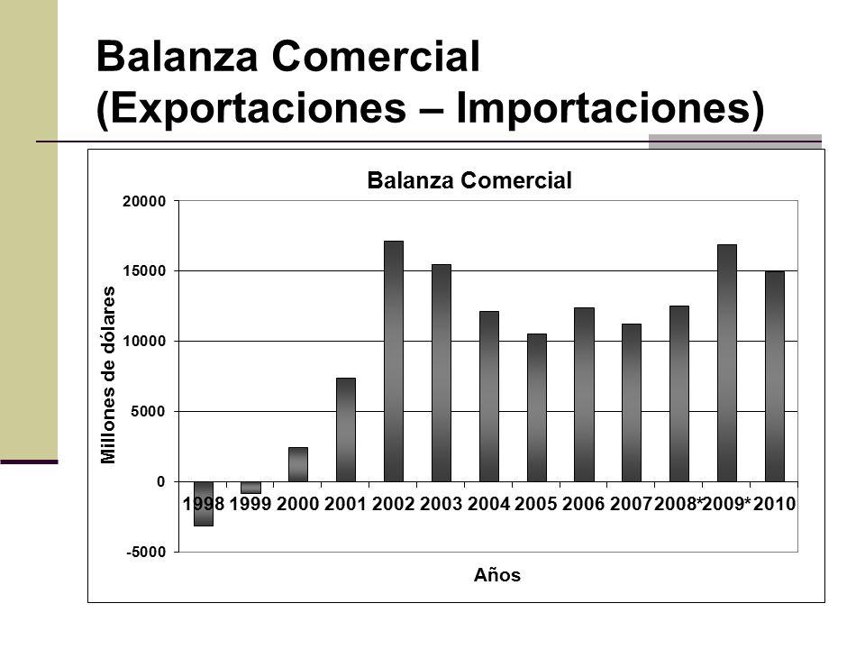 Balanza Comercial (Exportaciones – Importaciones)