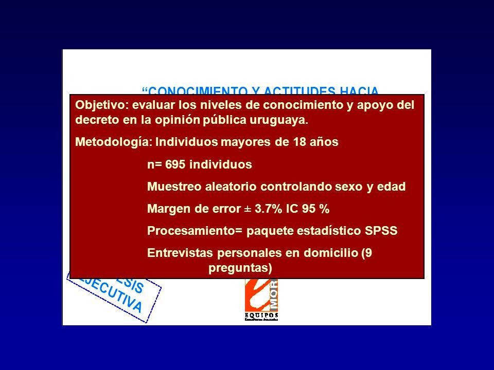 Objetivo: evaluar los niveles de conocimiento y apoyo del decreto en la opinión pública uruguaya.