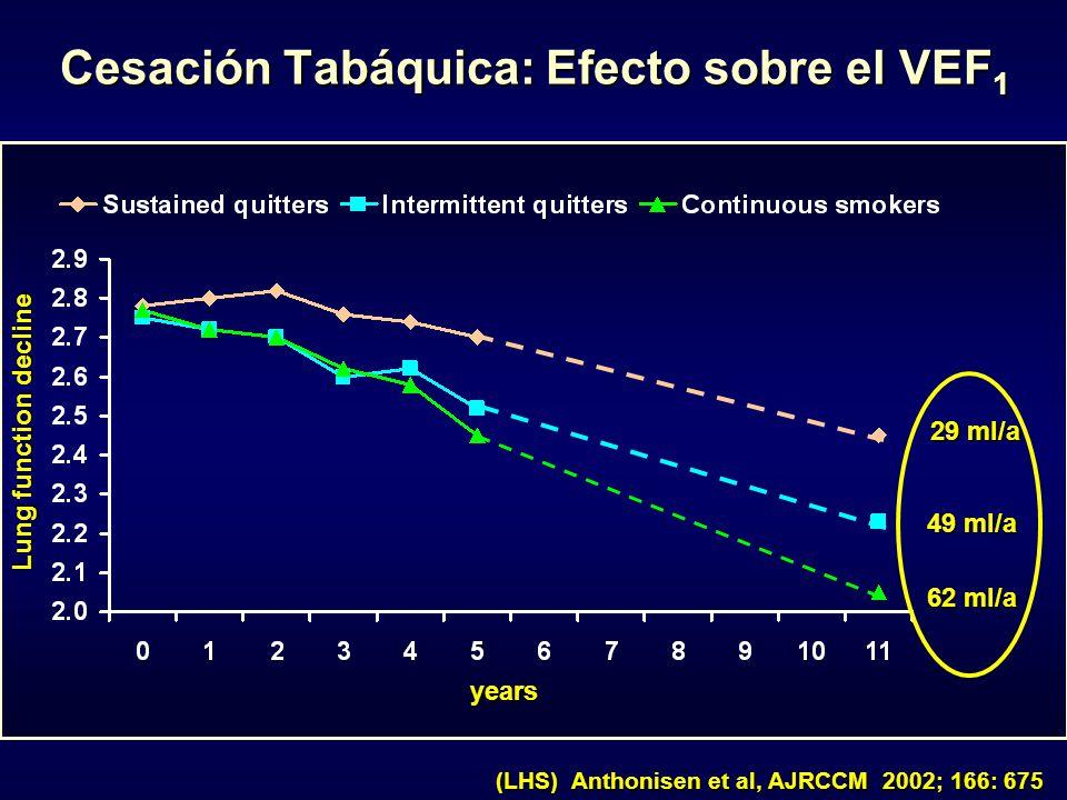 Cesación Tabáquica: Efecto sobre el VEF 1 Cesación Tabáquica: Efecto sobre el VEF 1 (LHS) Anthonisen et al, AJRCCM 2002; 166: 675 years Lung function decline 29 ml/a 62 ml/a 49 ml/a