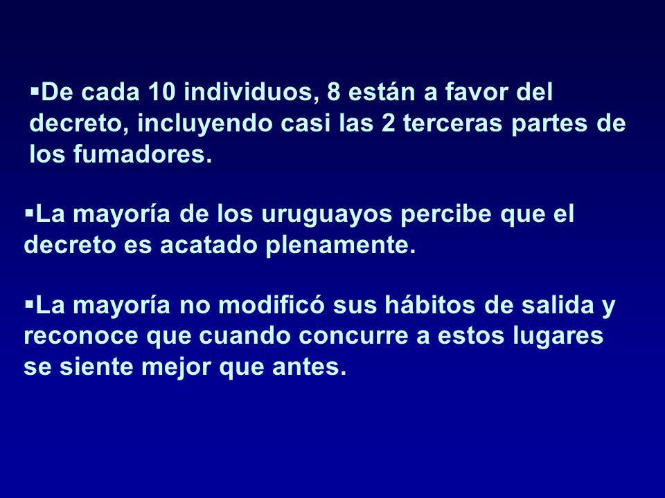  La mayoría de los uruguayos percibe que el decreto es acatado plenamente.