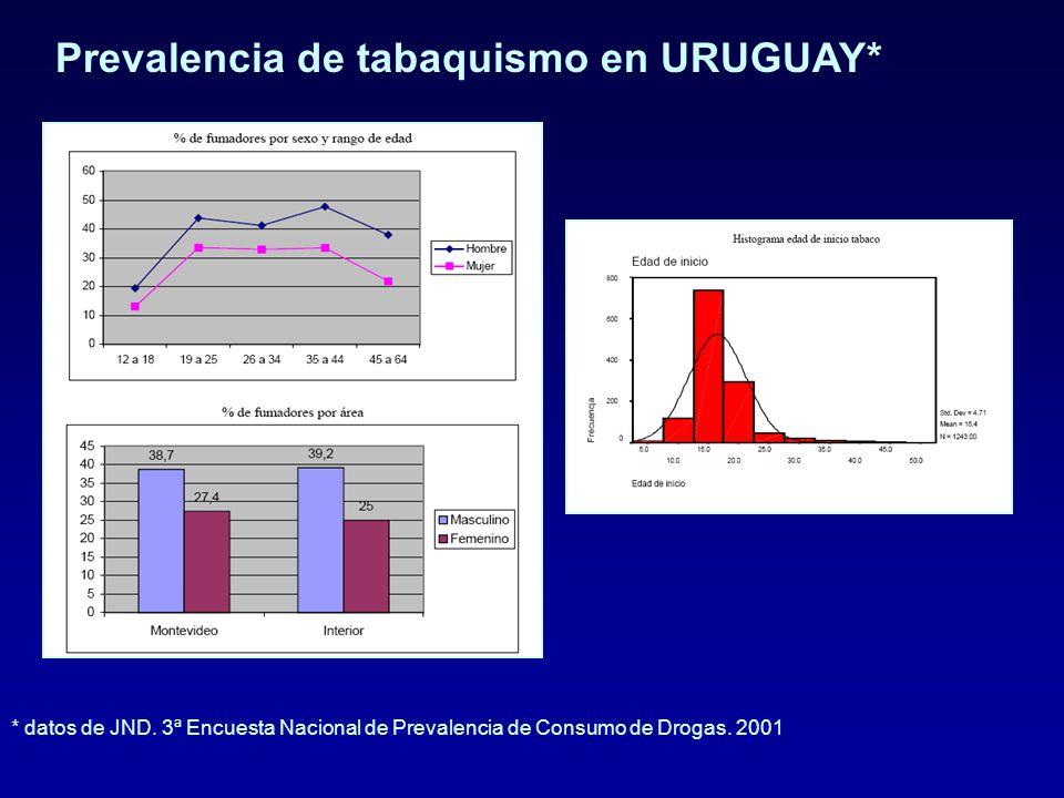 Prevalencia de tabaquismo en URUGUAY* * datos de JND.