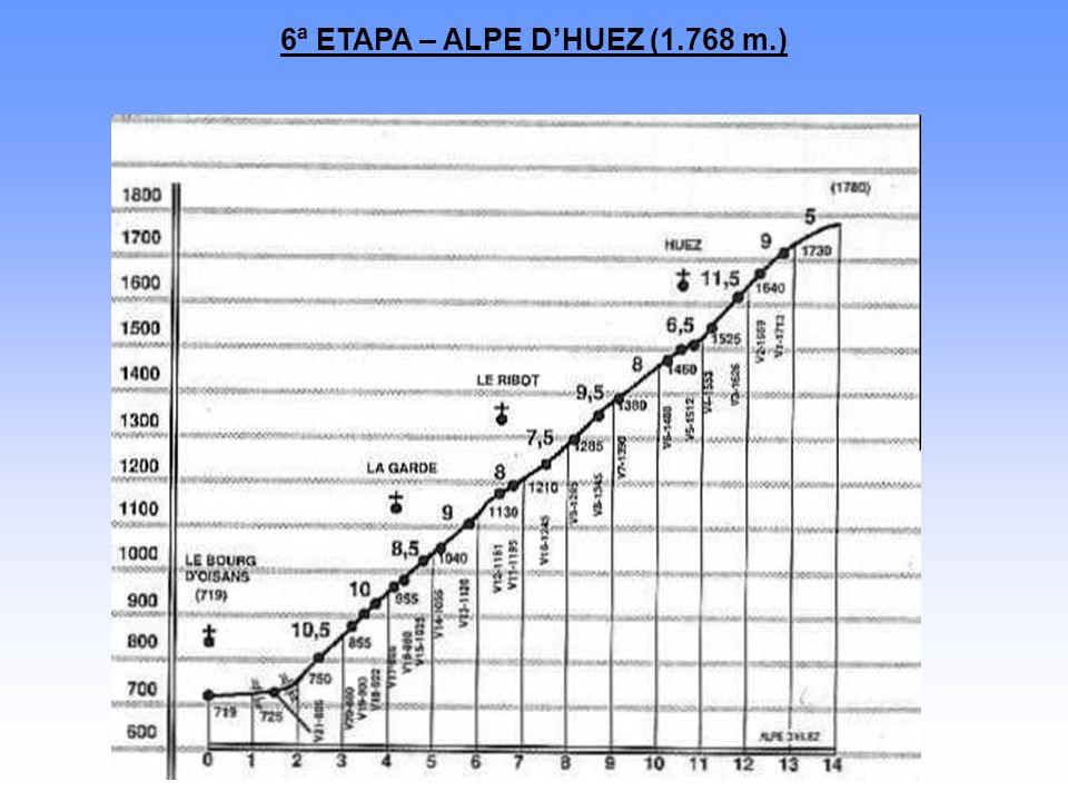 6ª ETAPA – ALPE D'HUEZ (1.768 m.)