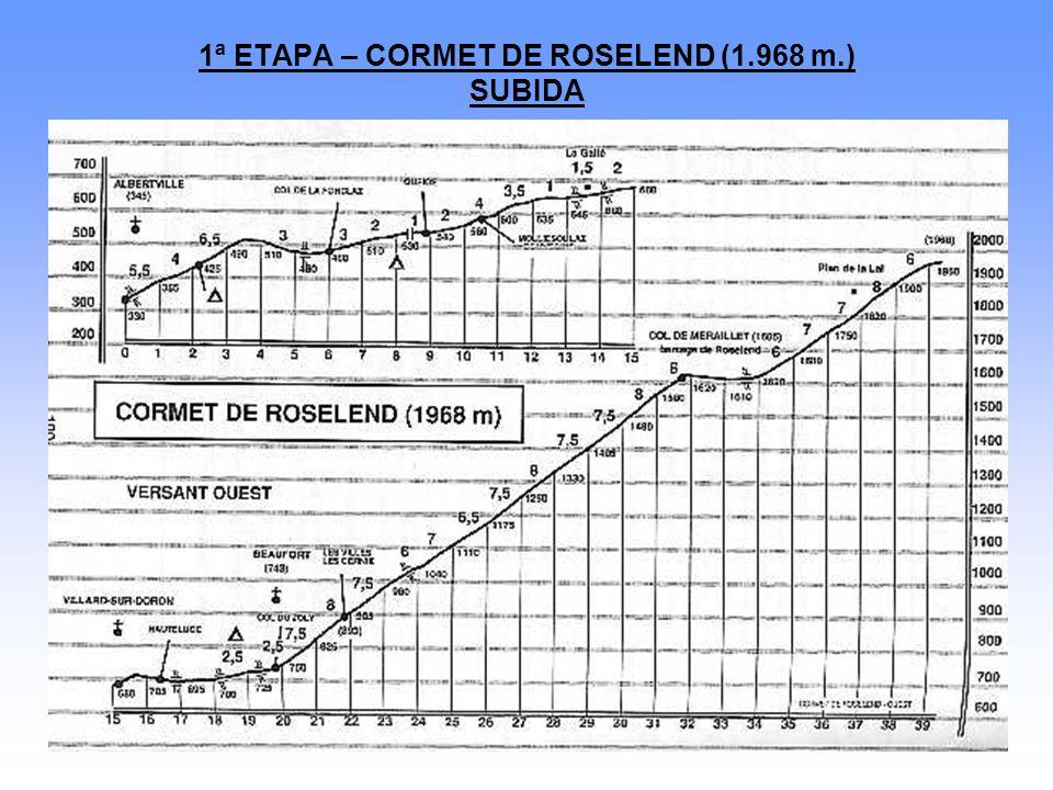 1ª ETAPA – CORMET DE ROSELEND (1.968 m.) SUBIDA