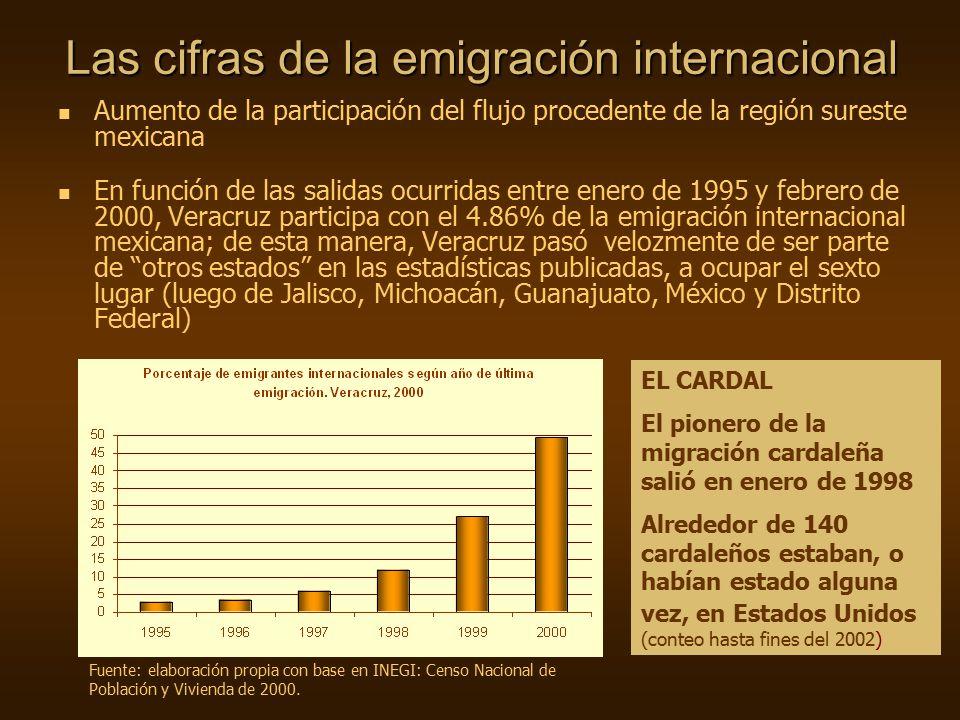 Las cifras de la emigración internacional Aumento de la participación del flujo procedente de la región sureste mexicana En función de las salidas ocurridas entre enero de 1995 y febrero de 2000, Veracruz participa con el 4.86% de la emigración internacional mexicana; de esta manera, Veracruz pasó velozmente de ser parte de otros estados en las estadísticas publicadas, a ocupar el sexto lugar (luego de Jalisco, Michoacán, Guanajuato, México y Distrito Federal) EL CARDAL El pionero de la migración cardaleña salió en enero de 1998 Alrededor de 140 cardaleños estaban, o habían estado alguna vez, en Estados Unidos (conteo hasta fines del 2002) Fuente: elaboración propia con base en INEGI: Censo Nacional de Población y Vivienda de 2000.
