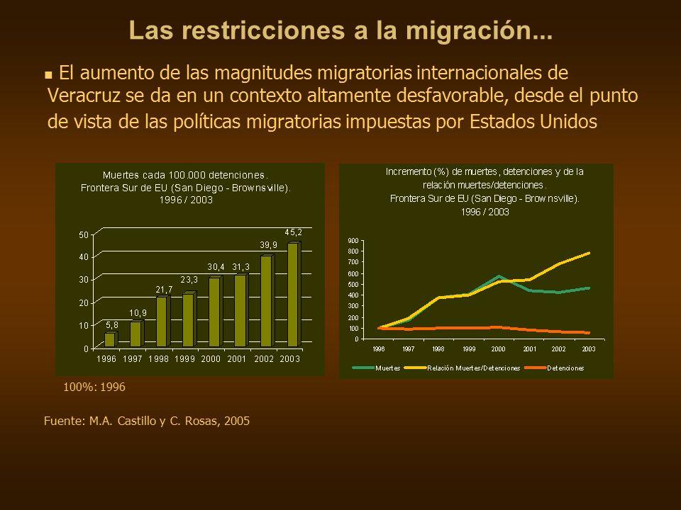 Las restricciones a la migración...
