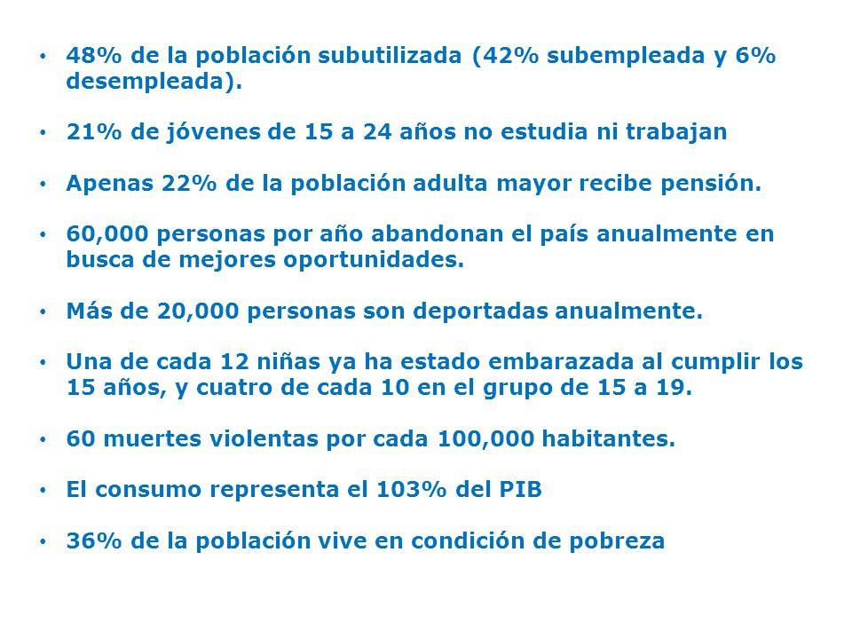 48% de la población subutilizada (42% subempleada y 6% desempleada).