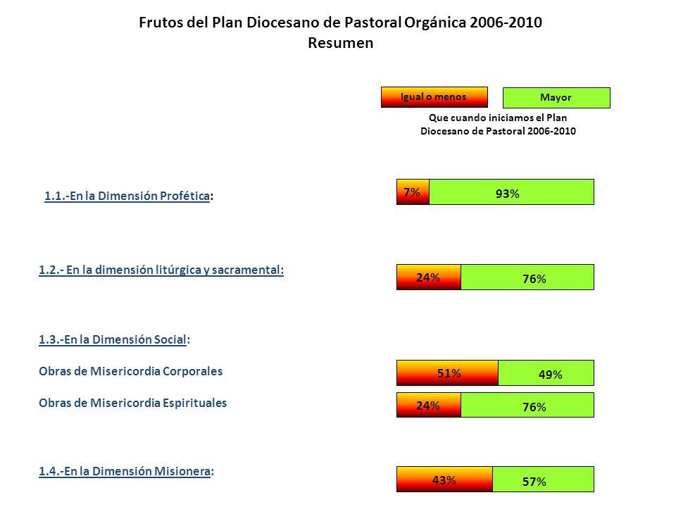 Frutos del Plan Diocesano de Pastoral Orgánica 2006-2010 Resumen 1.1.-En la Dimensión Profética: 1.2.- En la dimensión litúrgica y sacramental: 1.3.-En la Dimensión Social: Obras de Misericordia Corporales Obras de Misericordia Espirituales 1.4.-En la Dimensión Misionera: 43% 57% Mayor Igual o menos Que cuando iniciamos el Plan Diocesano de Pastoral 2006-2010 24% 76% 49% 51% 24% 76% 7% 93%