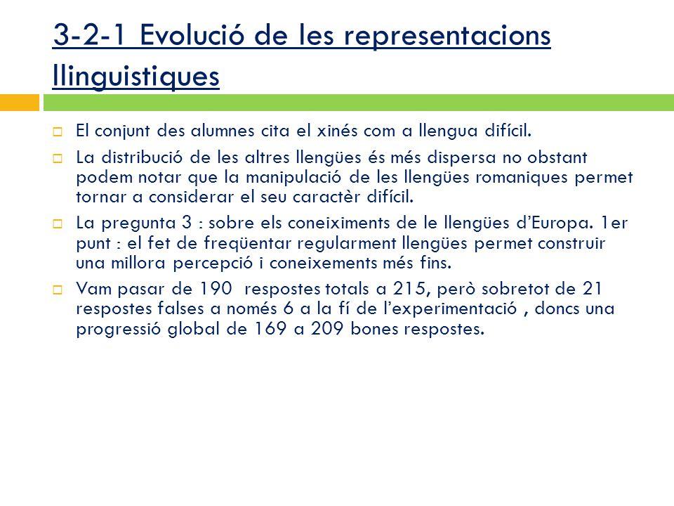 3-2-1 Evolució de les representacions llinguistiques  El conjunt des alumnes cita el xinés com a llengua difícil.