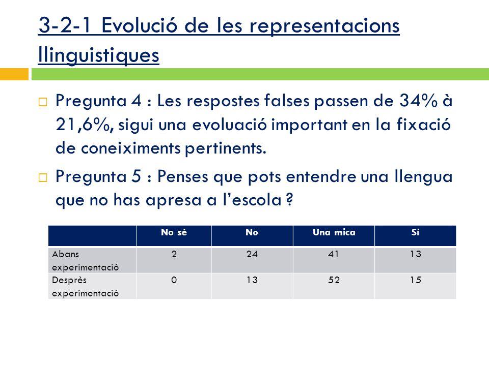 3-2-1 Evolució de les representacions llinguistiques  Pregunta 4 : Les respostes falses passen de 34% à 21,6%, sigui una evoluació important en la fixació de coneiximents pertinents.
