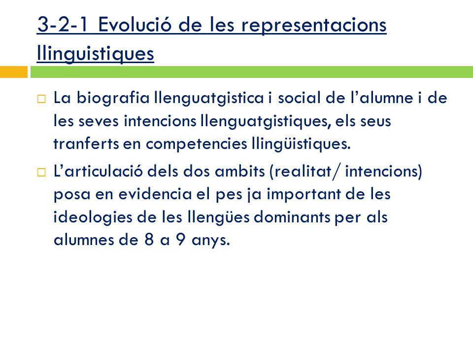 3-2-1 Evolució de les representacions llinguistiques  La biografia llenguatgistica i social de l'alumne i de les seves intencions llenguatgistiques, els seus tranferts en competencies llingüistiques.