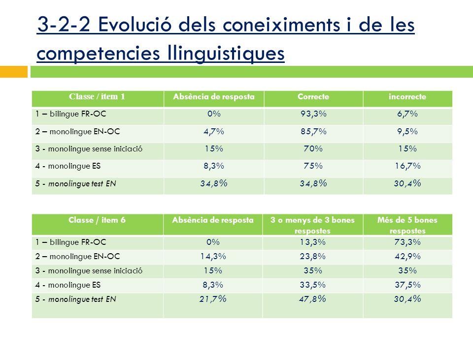 3-2-2 Evolució dels coneiximents i de les competencies llinguistiques Classe / item 1 Absència de respostaCorrecteincorrecte 1 – bilingue FR-OC0%93,3%6,7% 2 – monolingue EN-OC4,7%85,7%9,5% 3 - monolingue sense iniciació15%70%15% 4 - monolingue ES8,3%75%16,7% 5 - monolingue test EN34,8% 30,4% Classe / item 6Absència de resposta3 o menys de 3 bones respostes Més de 5 bones respostes 1 – bilingue FR-OC0%13,3%73,3% 2 – monolingue EN-OC14,3%23,8%42,9% 3 - monolingue sense iniciació15%35% 4 - monolingue ES8,3%33,5%37,5% 5 - monolingue test EN21,7%47,8%30,4%