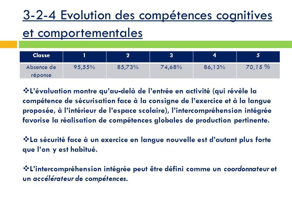 3-2-4 Evolution des compétences cognitives et comportementales Classe12345 Absence de réponse 95,55%85,73%74,68%86,13%70,15 %  L'évaluation montre qu'au-delà de l'entrée en activité (qui révèle la compétence de sécurisation face à la consigne de l'exercice et à la langue proposée, à l'intérieur de l'espace scolaire), l'intercompréhension intégrée favorise la réalisation de compétences globales de production pertinente.