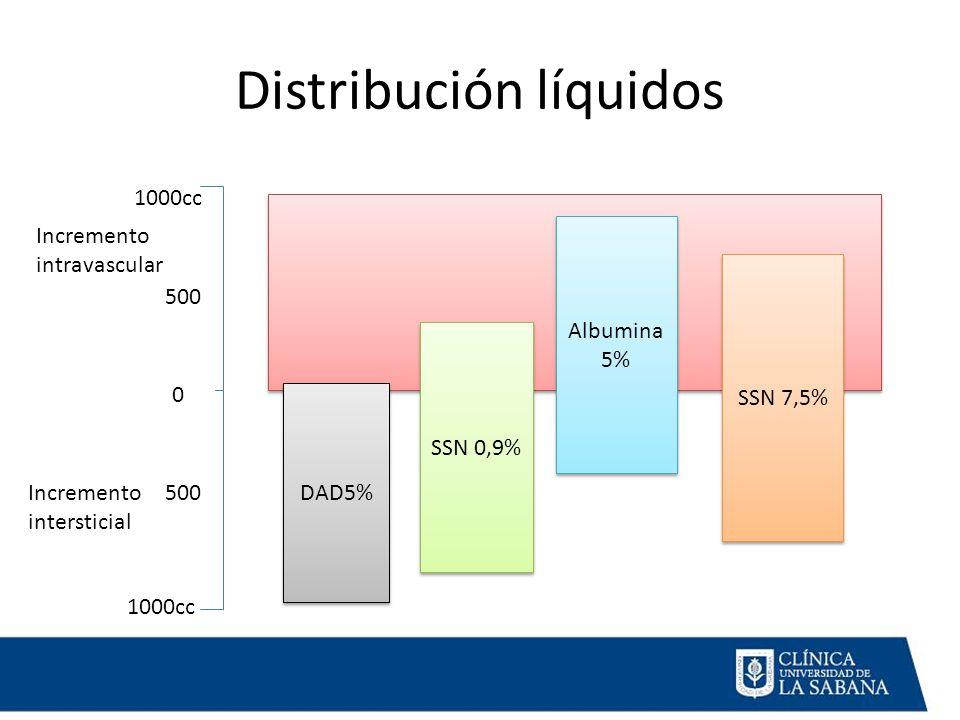Distribución líquidos 1000cc 0 500 Incremento intravascular Incremento intersticial DAD5% SSN 0,9% Albumina 5% Albumina 5% SSN 7,5%