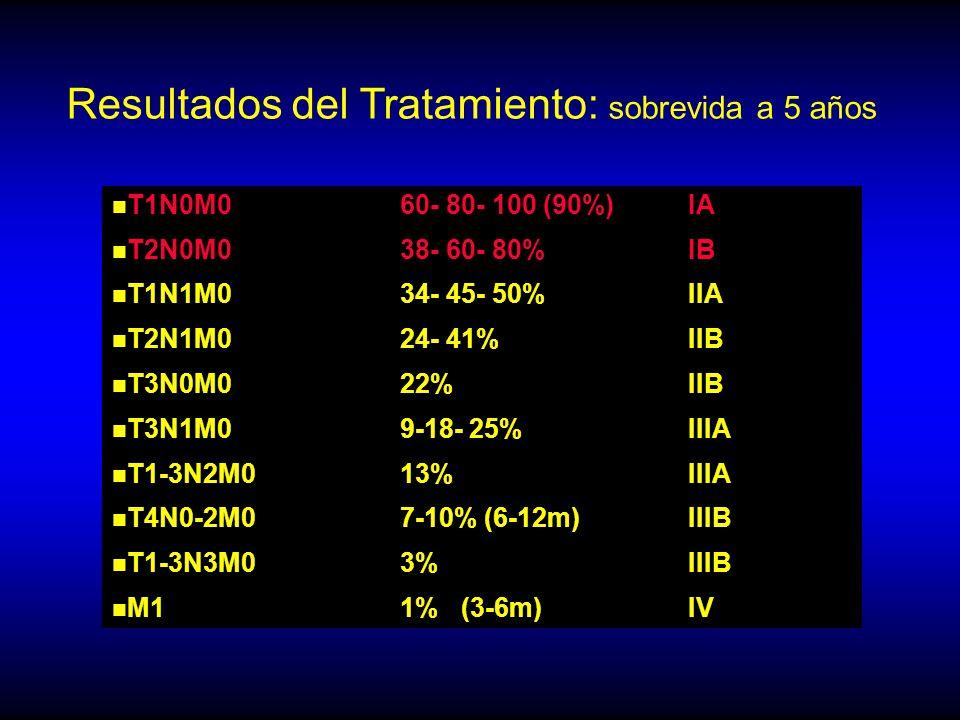 n T1N0M060- 80- 100 (90%)IA n T2N0M038- 60- 80%IB n T1N1M034- 45- 50%IIA n T2N1M024- 41%IIB n T3N0M022%IIB n T3N1M09-18- 25%IIIA n T1-3N2M013%IIIA n T4N0-2M07-10% (6-12m) IIIB n T1-3N3M03%IIIB n M11% (3-6m)IV Resultados del Tratamiento: sobrevida a 5 años