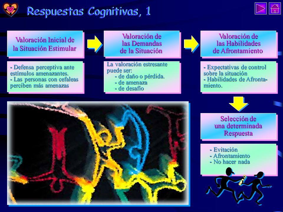Tres Vías de Respuesta Tres Vías de Respuesta Respuestas Cognitivas Respuestas Emocionales Respuestas Conductuales Pensamientos, ideas, creencias, imágenes, visualizaciones… Pensamientos, ideas, creencias, imágenes, visualizaciones… Pensar Pensar Manifestación fisiológica: sudoración, tono mus- cular, tasa cardíaca… Manifestación fisiológica: sudoración, tono mus- cular, tasa cardíaca… Conductas motoras varias: aceleradas, desorganizadas… Conductas motoras varias: aceleradas, desorganizadas… Sentir Sentir Actuar Actuar