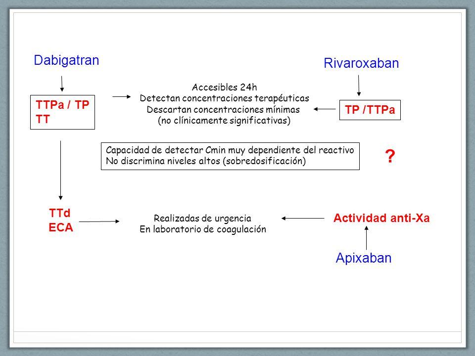 Dabigatran TTPa / TP TT Accesibles 24h Detectan concentraciones terapéuticas Descartan concentraciones mínimas (no clínicamente significativas) Rivaroxaban TP /TTPa TTd ECA Actividad anti-Xa Realizadas de urgencia En laboratorio de coagulación Apixaban Capacidad de detectar Cmin muy dependiente del reactivo No discrimina niveles altos (sobredosificación)