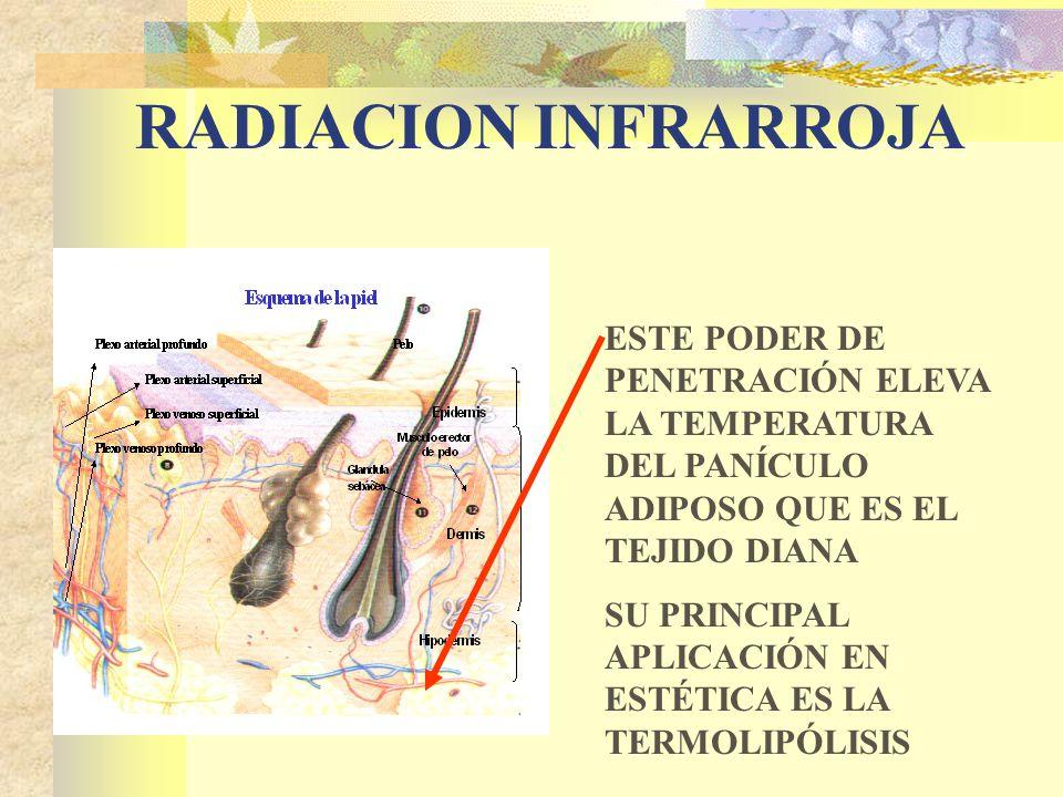 RADIACION INFRARROJA ESTE PODER DE PENETRACIÓN ELEVA LA TEMPERATURA DEL PANÍCULO ADIPOSO QUE ES EL TEJIDO DIANA SU PRINCIPAL APLICACIÓN EN ESTÉTICA ES LA TERMOLIPÓLISIS