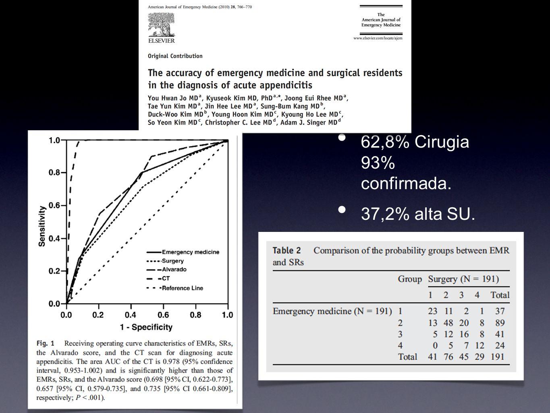 62,8% Cirugia 93% confirmada. 37,2% alta SU.