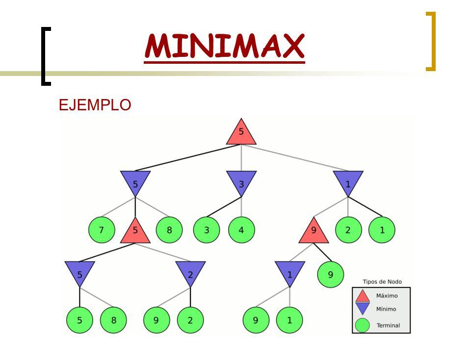 MINIMAX EJEMPLO