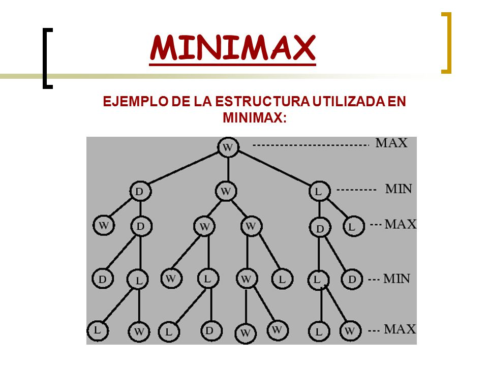 EJEMPLO DE LA ESTRUCTURA UTILIZADA EN MINIMAX: MINIMAX