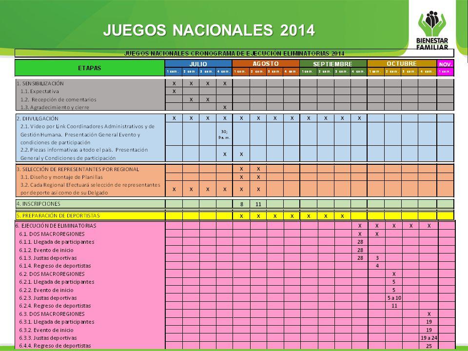 JUEGOS NACIONALES 2014 CRONOGRAMA