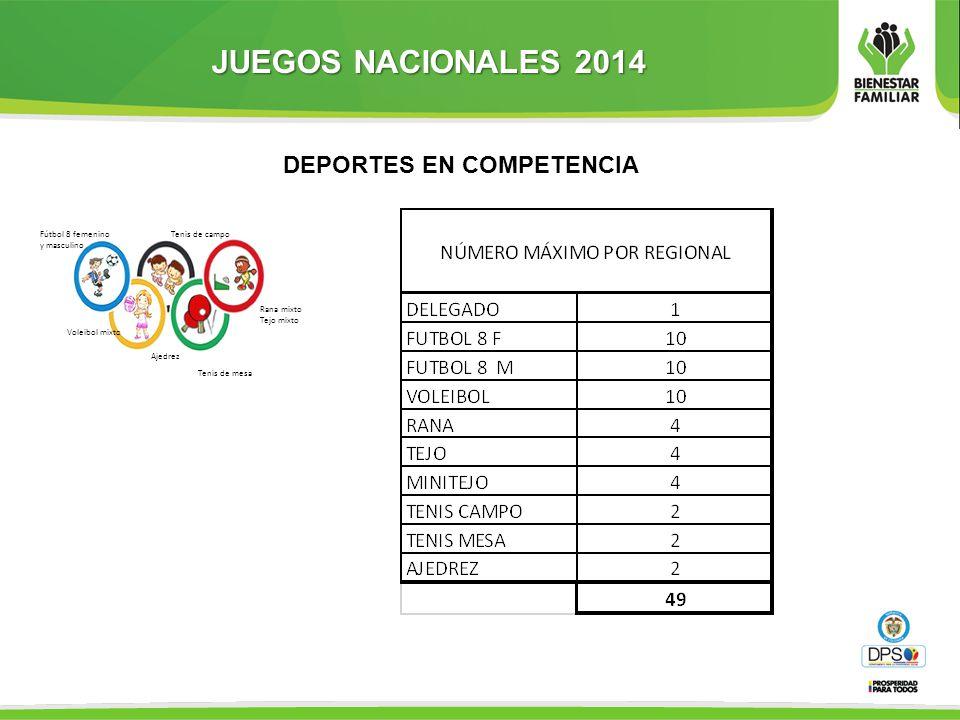Fútbol 8 femenino y masculino Voleibol mixto Rana mixto Tejo mixto Tenis de mesa Tenis de campo Ajedrez DEPORTES EN COMPETENCIA JUEGOS NACIONALES 2014